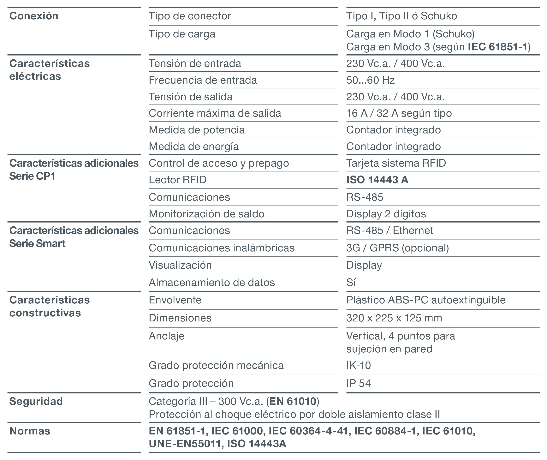 tabla-caracteristicas-RVE-WB-eBasic