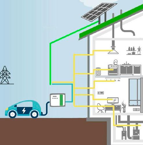 control-produccion-solar-Policharger